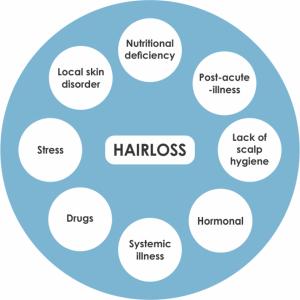 Hair loss reasons and solution