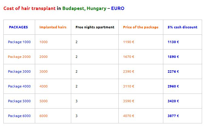 Cost of hair transplant abroad - Budapes vs Dublin